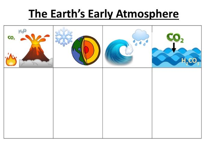 Earth Early Atmosphere Storyboard, Cloze, Exam-Style Questions
