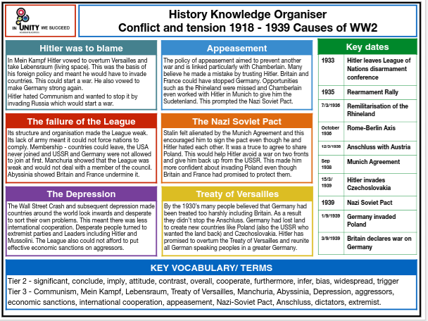 Causes of WW2 Knowledge organiser