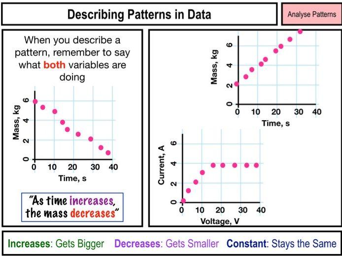 KS3 Working Scientifically Starter Activities Part 1: Analysing Patterns
