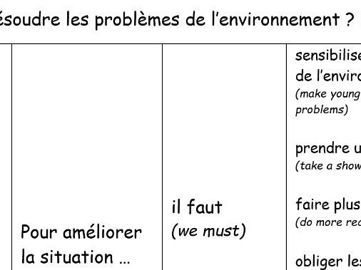 NEW GCSE French Environment sentence builder and translation