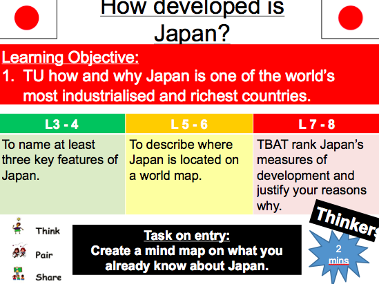 How Developed is Japan? (Observation Lesson)