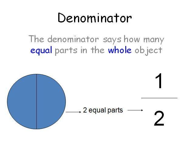Fractions - Denominators and Numerators - Yr3/4