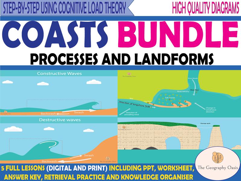 Coasts Bundle: Processes, Landforms, and Management.