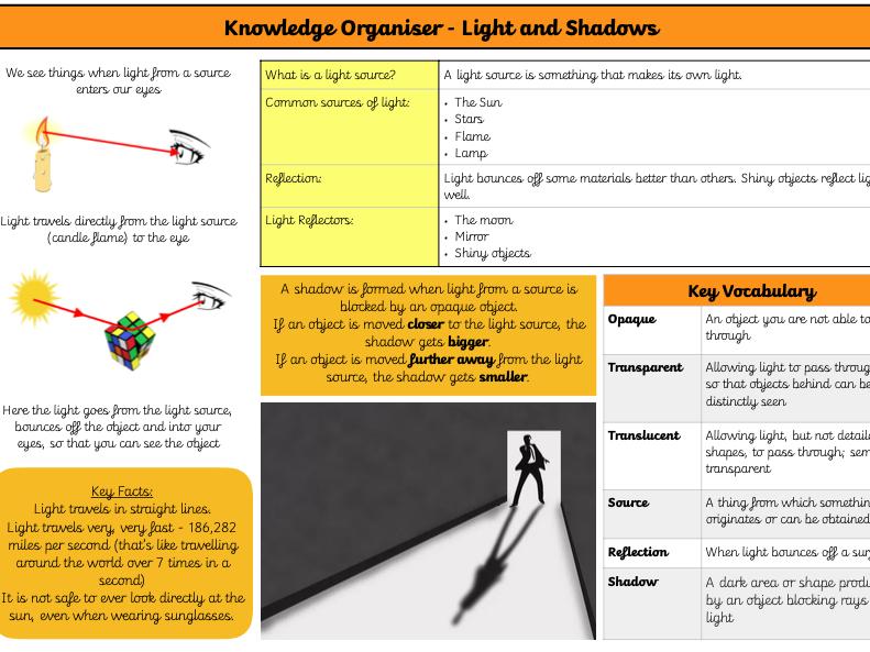 Light and Shadow Knowledge Organiser KS2