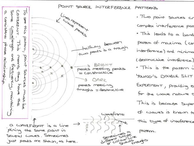 Revision Notes Waves and Particle Nature of Light Edexcel A-Level