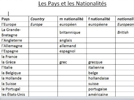 French worksheet about countries and nationalities