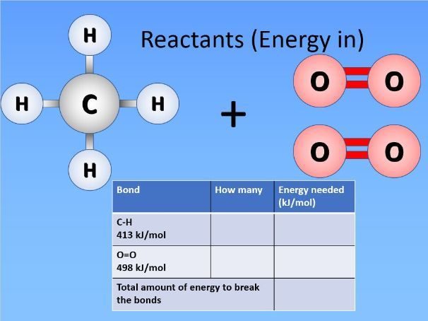 4.5.1.3 Bond energy and the energy change of reactions (HT only)
