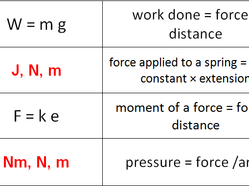 New AQA GCSE Physics - Equation Dominos