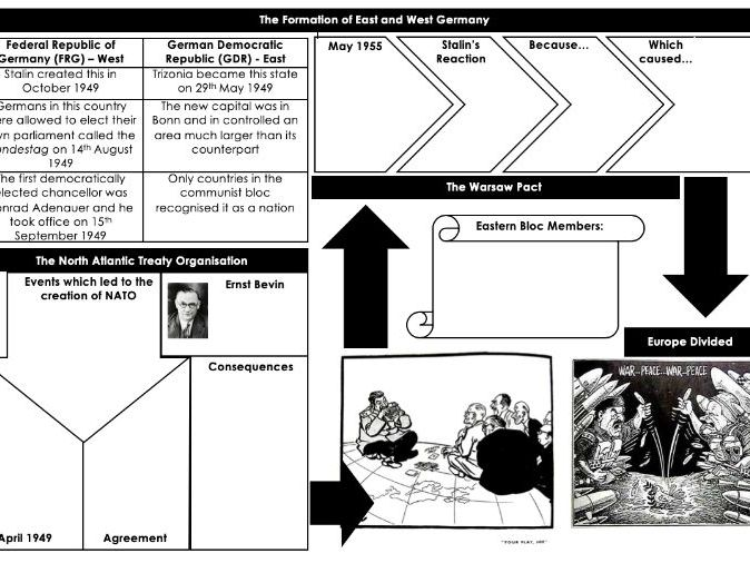 Formation of East and West Germany, NATO and Warsaw Pact Knowledge Organiser
