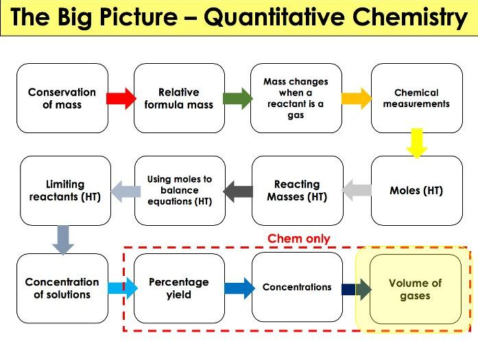 AQA - Chemistry - 4.3 Quantitative Chemistry - Gas volumes
