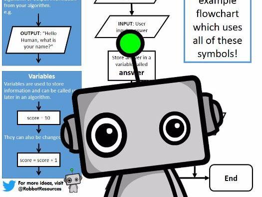 Writing Flowchart Algorithms