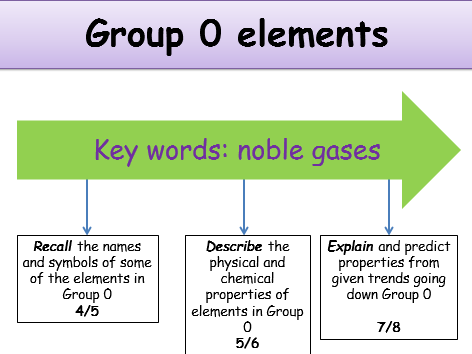 ks4 periodic table group 0 elements teacher powerpoint incl student resources