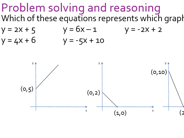 Linear Graphs - Theory informed revision