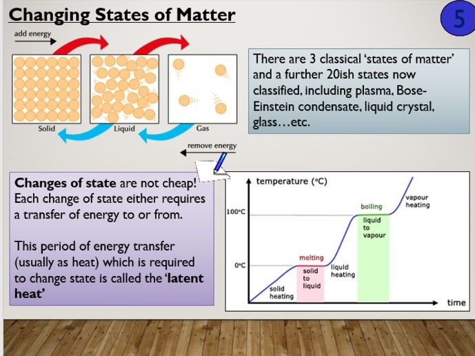 KS4 P6.3 Changes of state