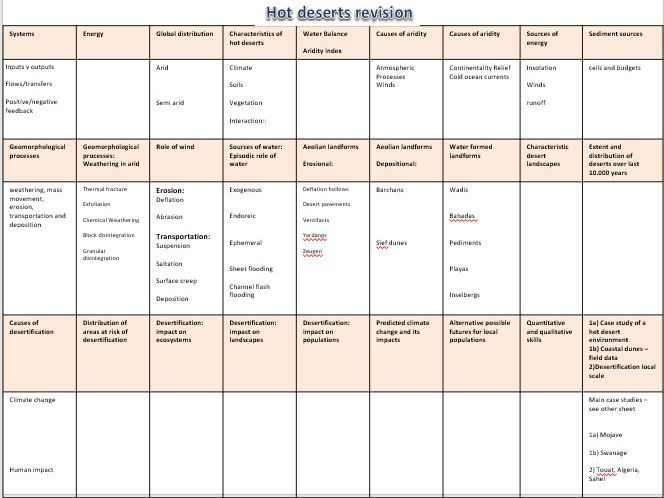 AQA AL Hot Deserts Revision sheet A3
