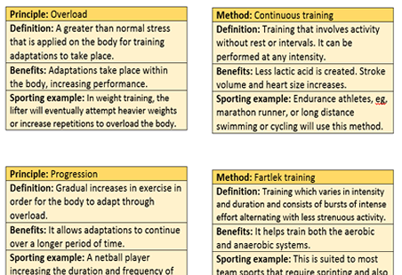GCSE PE OCR 9-1 Methods & Principles of training revision flash cards.