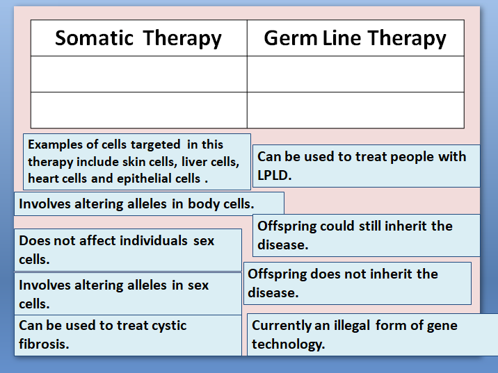 Gene Therapy (Somatic and Germ Line)