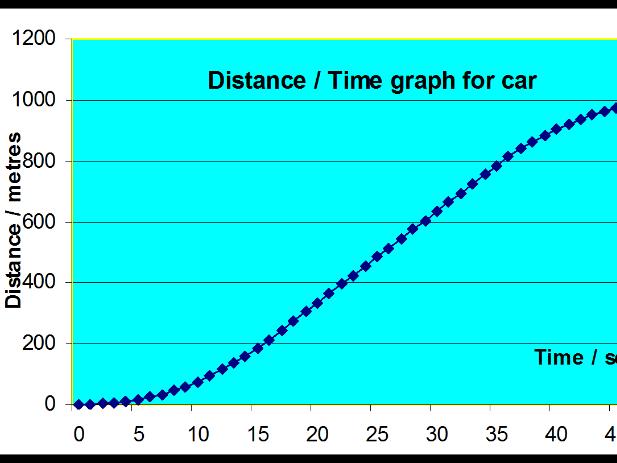 KS3 Physics - Motion - Using Graphs