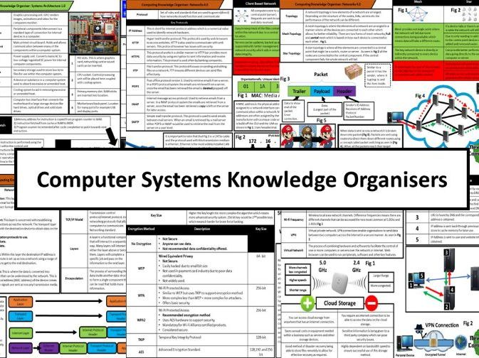 (ALL) Computer Systems Knowledge Organisers