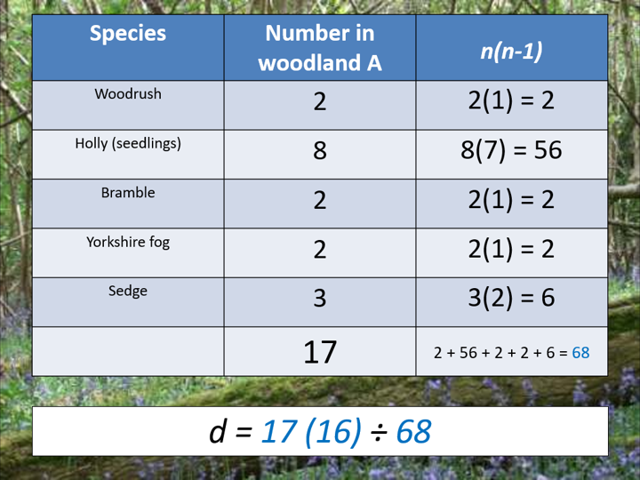 Biodiversity and calculating an index of diversity (AQA A-level Biology)