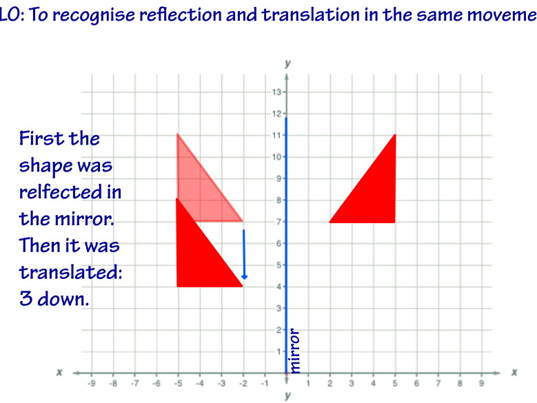 Reflection and translation