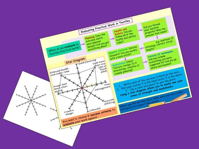 Evaluating Practical Work in Textiles Help Sheet using star diagrams