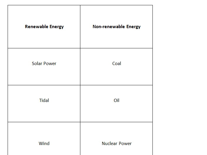 Renewable and non renewable sources card sort