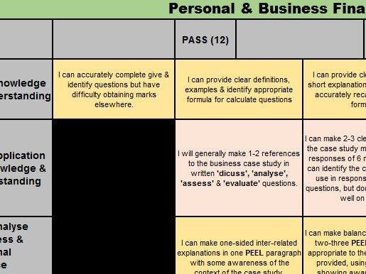 BTEC Business Nationals Unit 3 Personal Business Finance. Exam Assessment Knowledge Organiser