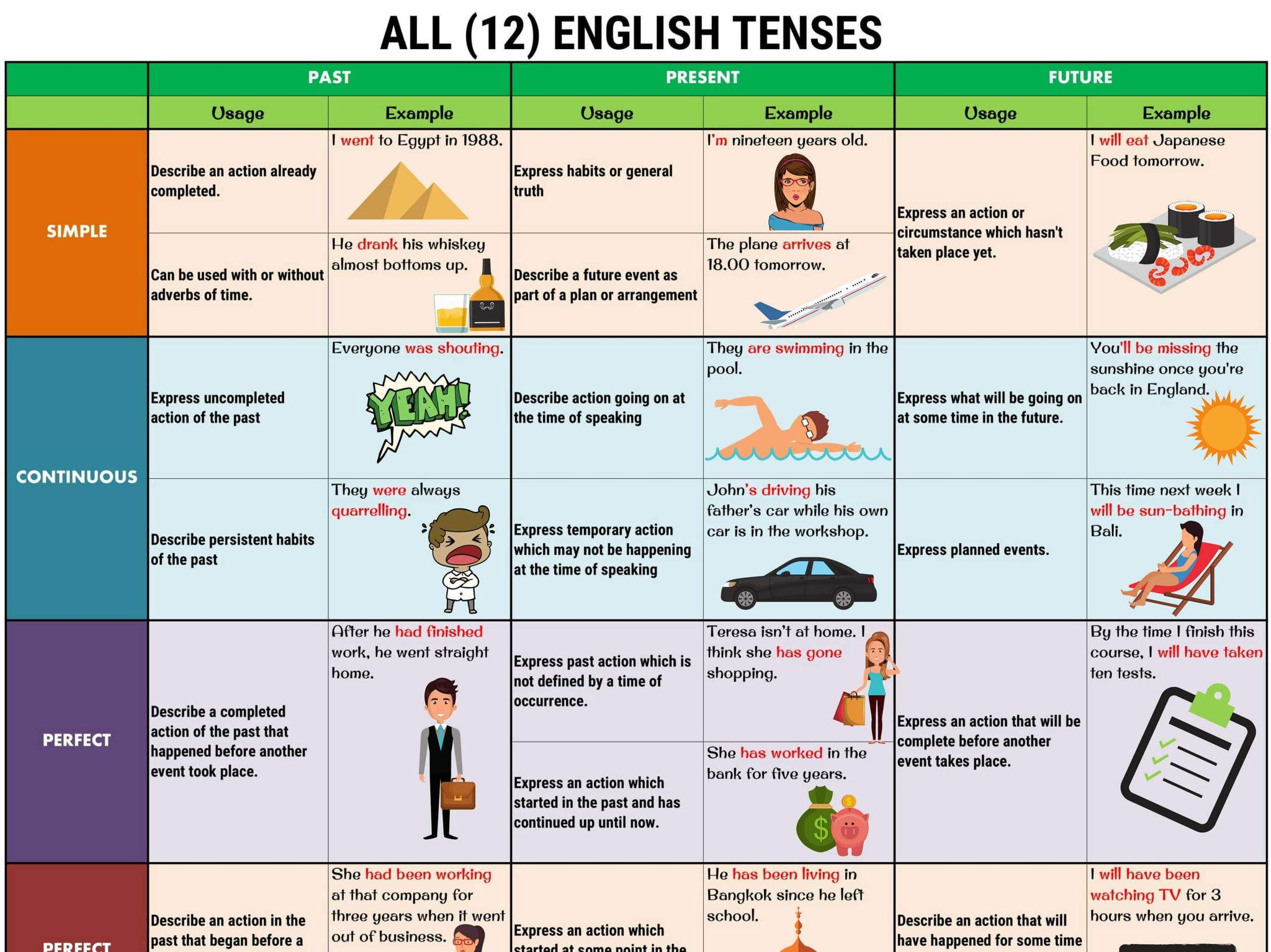 English Tenses handout