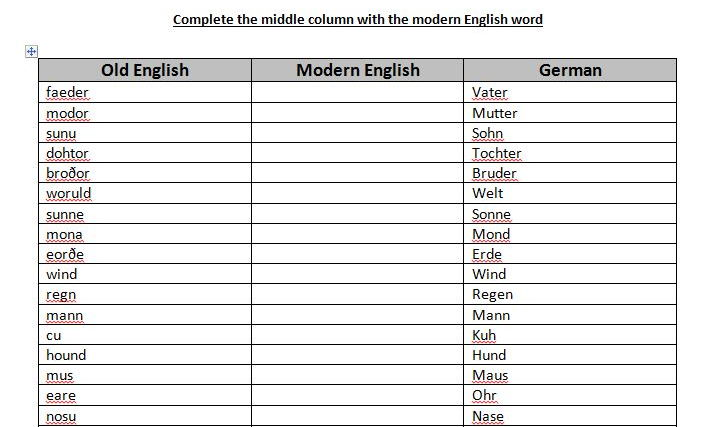 Old English and modern German cognates sheet