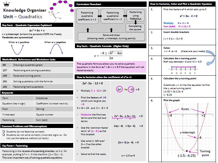 Quadratics - Knowledge Organiser