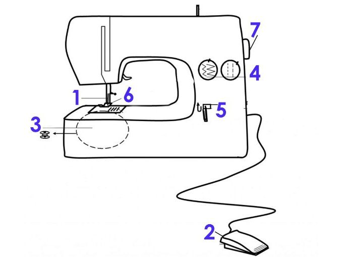 Label the sewing machine starter
