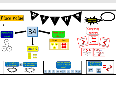 KS1 year 2 Maths Working Wall Display pack ~ titles, pictures, posters ~ supports WRM