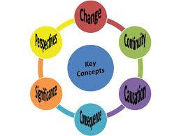 IB History Key Concepts Sentence Starters