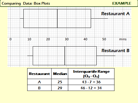 Raw Numerical Data: Comparing Box Plots