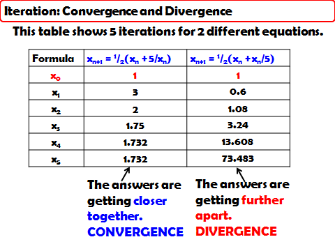 Using an Iterative Formula