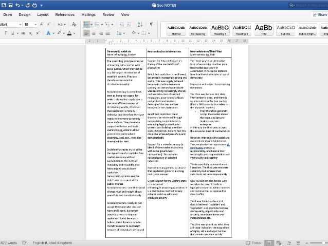 Socialism Notes: Edexcel A2 Gov & Pol
