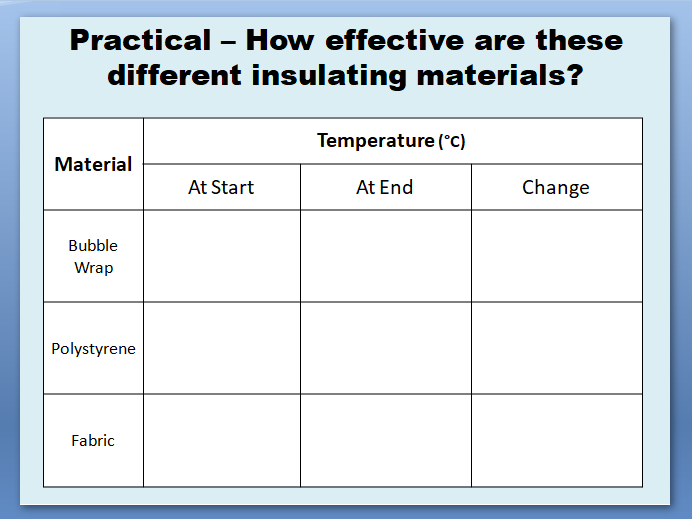 Reducing Heat Loss (Practical on Insulation)