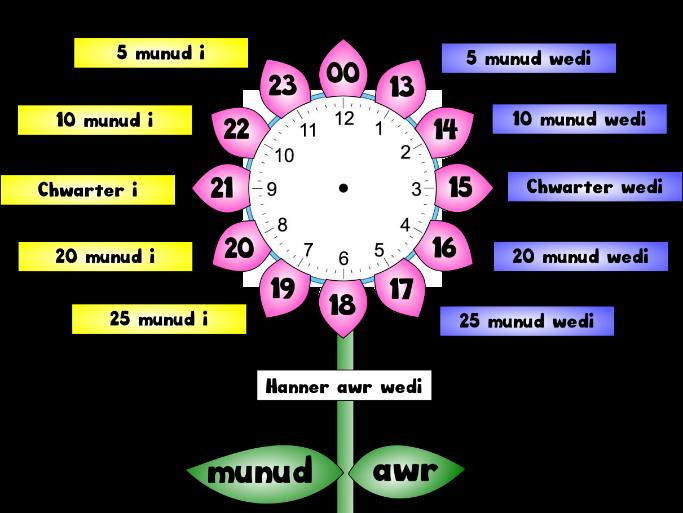 Wall clock in Welsh, Cloc CA2 barod i lamyneiddio