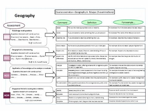 Geography GCSE Assessment objectives, marking and assessment exercises
