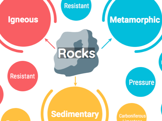 Rock Types - Physical landscape variation in the UK (Geology) - GCSE Edexcel B Geography