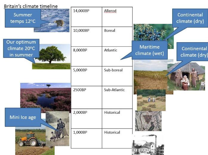 GCSE; climate change - climate change over the last 10,000 years