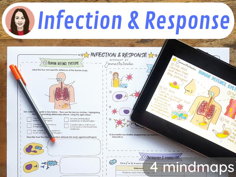 Infection and Response Mindmaps - GCSE Biology