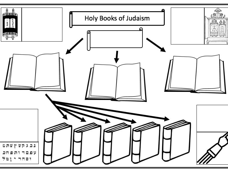 Holy Books of Judaism