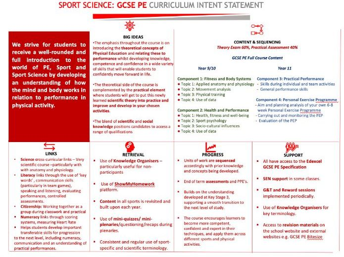 Core PE and Sport Science Curriculum Intent template - completed and amendable