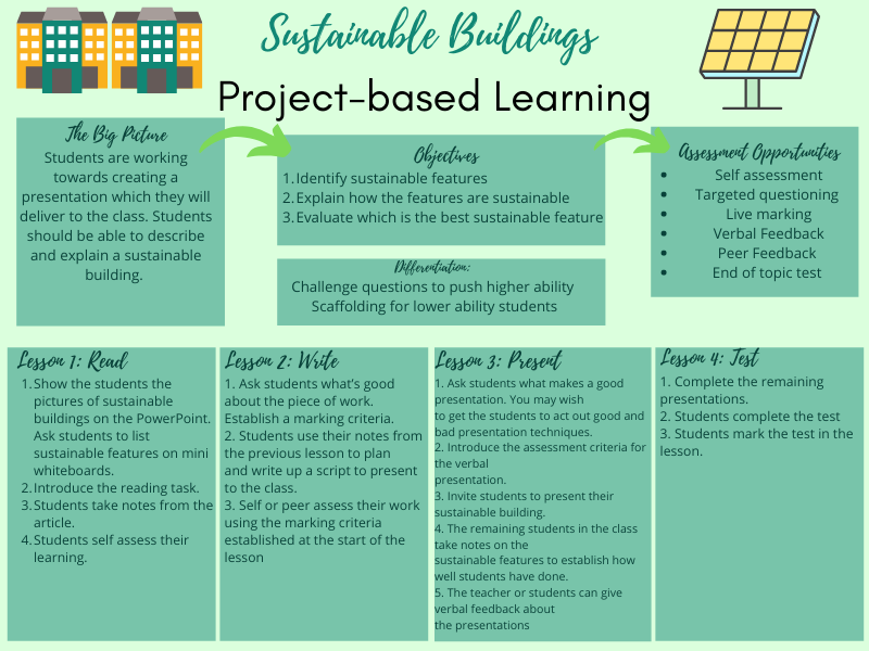 Sustainable Buildings: Project-based learning