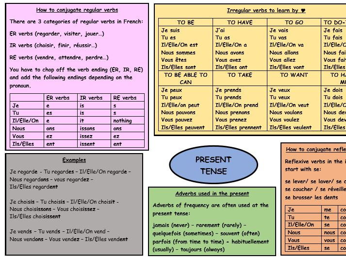 GCSE French revision on the present tense
