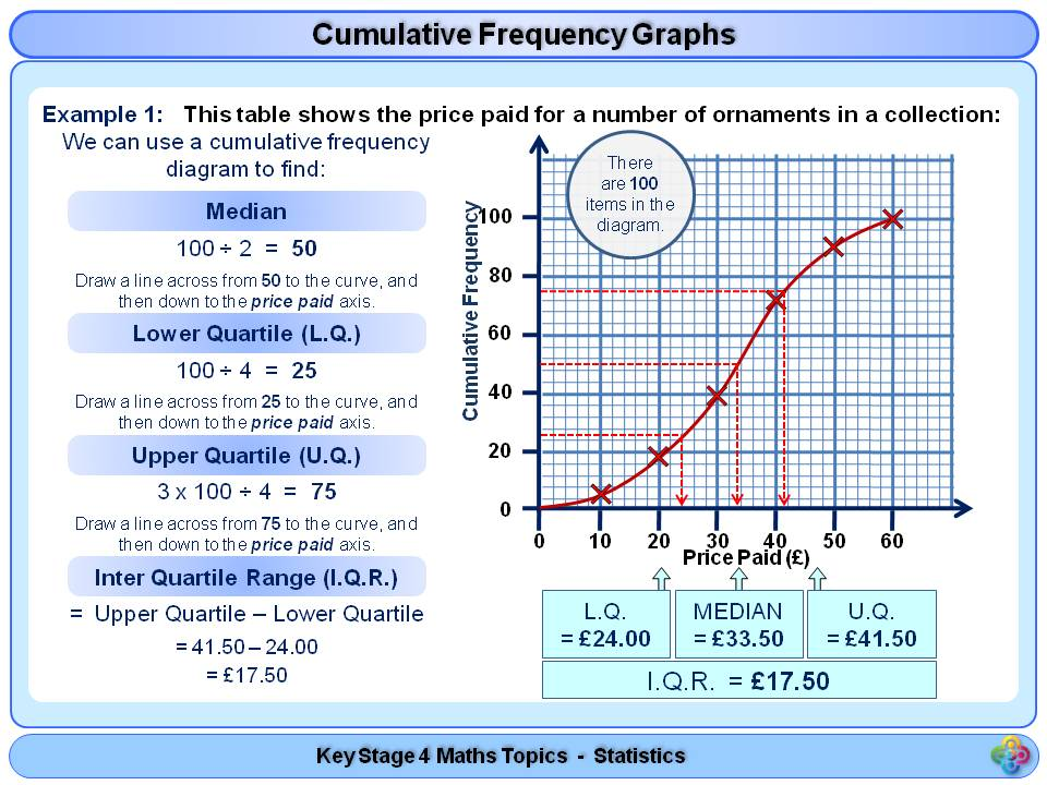 Cumulative Frequency Graphs and Box Plot Diagrams KS4 by ...
