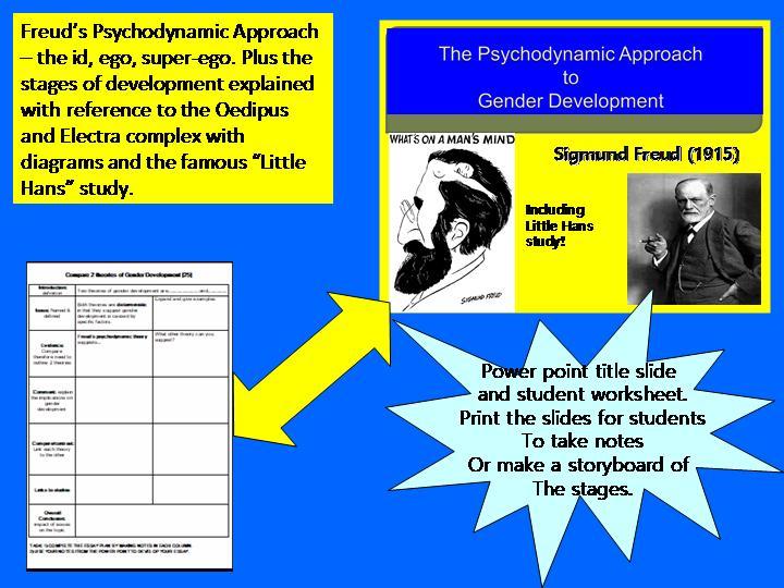 Freud's Psycho-dynamic Approach to Gender Development