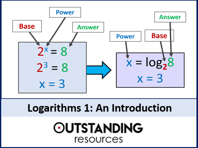 Logarithms 1 - an introduction and exponential equivalents (+ worksheet)